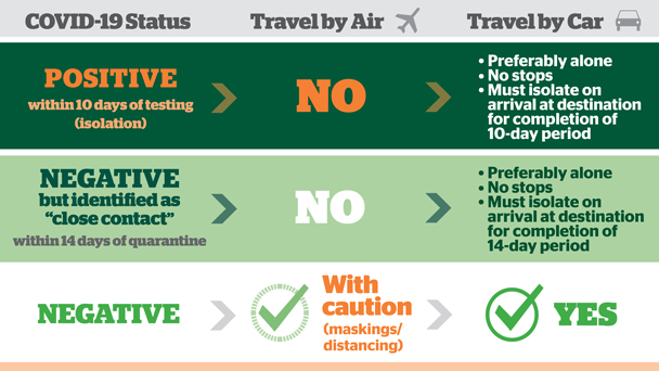 Travel Safely Chart
